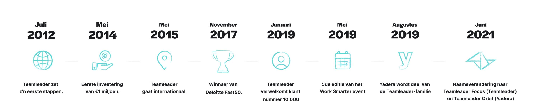 BE NL Timeline