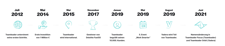 DE Timeline
