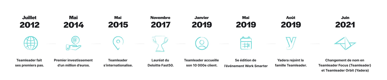 FR Timeline